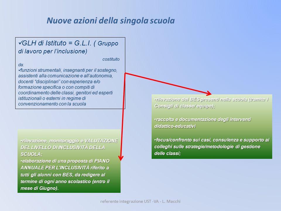 Nuove azioni della singola scuola GLH di Istituto = G.L.I. ( Gruppo di lavoro per l'inclusione) costituito da: funzioni strumentali, insegnanti per il