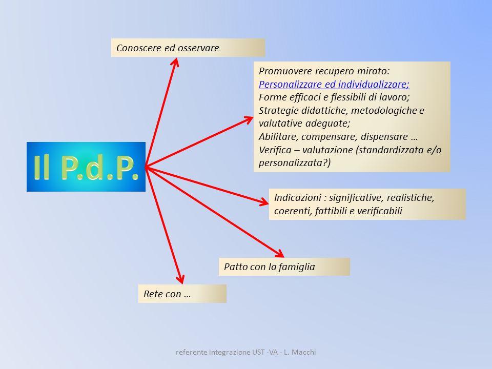 referente integrazione UST -VA - L. Macchi Conoscere ed osservare Promuovere recupero mirato: Personalizzare ed individualizzare; Forme efficaci e fle