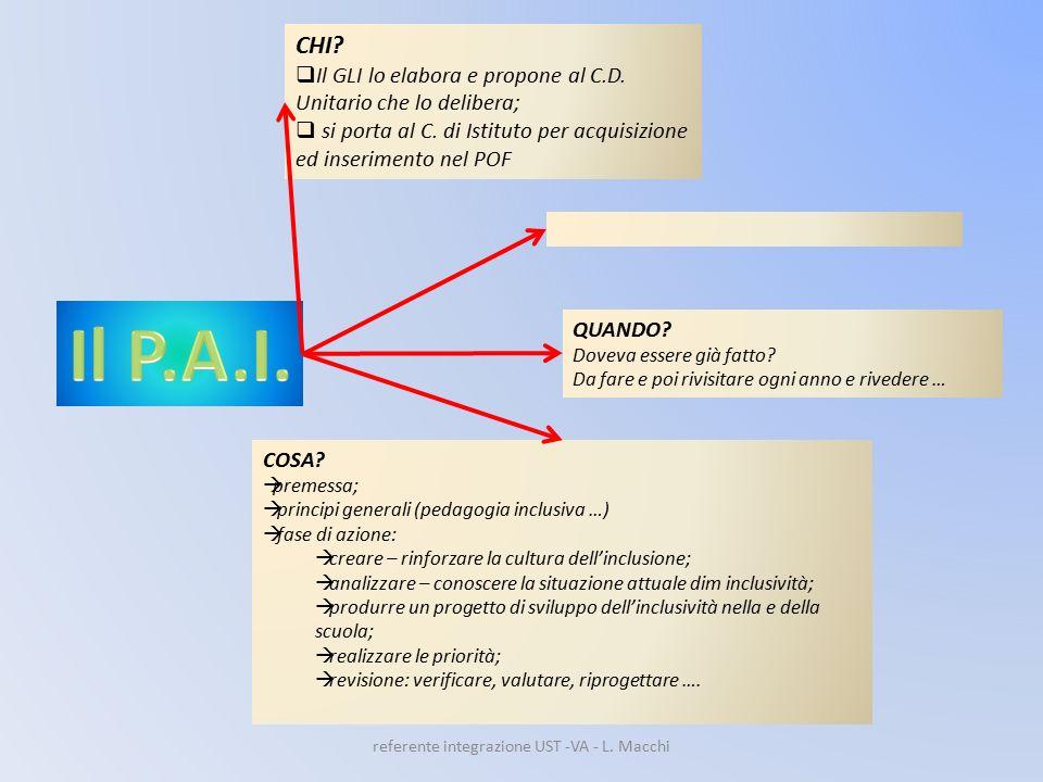referente integrazione UST -VA - L.Macchi CHI.  Il GLI lo elabora e propone al C.D.