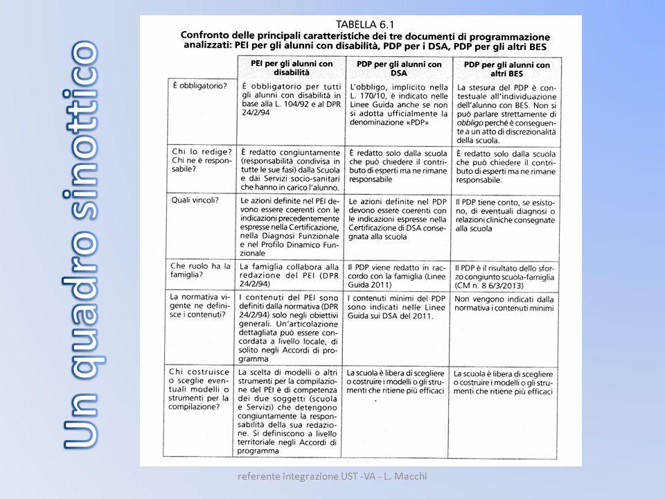 referente integrazione UST -VA - L. Macchi