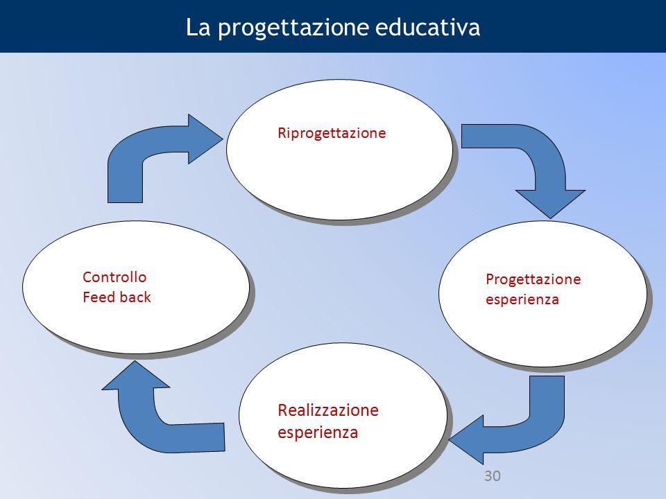 La progettazione educativa Controllo Feed back Progettazione esperienza Riprogettazione Realizzazione esperienza 30