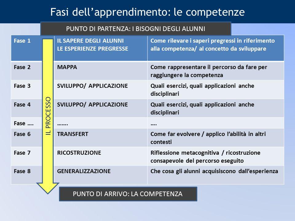 Fasi dell'apprendimento: le competenze Fase 1IL SAPERE DEGLI ALUNNI LE ESPERIENZE PREGRESSE Come rilevare i saperi pregressi in riferimento alla compe