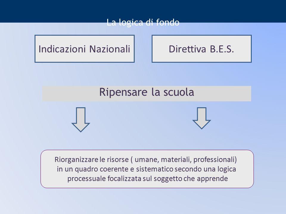 La logica di fondo Ripensare la scuola Indicazioni NazionaliDirettiva B.E.S. Riorganizzare le risorse ( umane, materiali, professionali) in un quadro