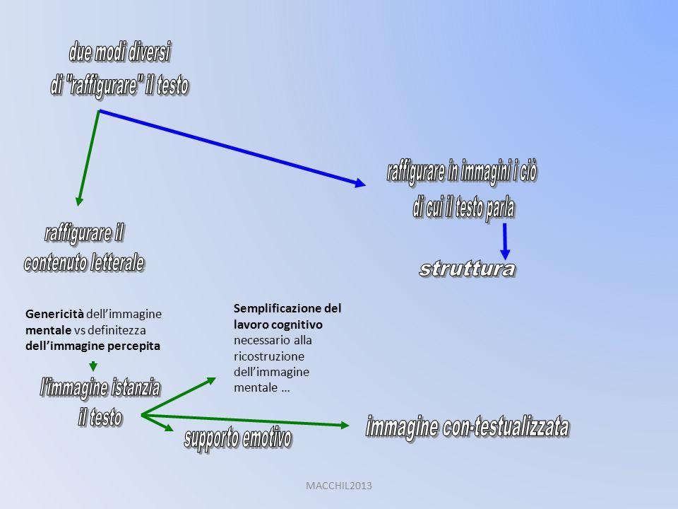 Genericità dell'immagine mentale vs definitezza dell'immagine percepita Semplificazione del lavoro cognitivo necessario alla ricostruzione dell'immagine mentale … MACCHIL2013