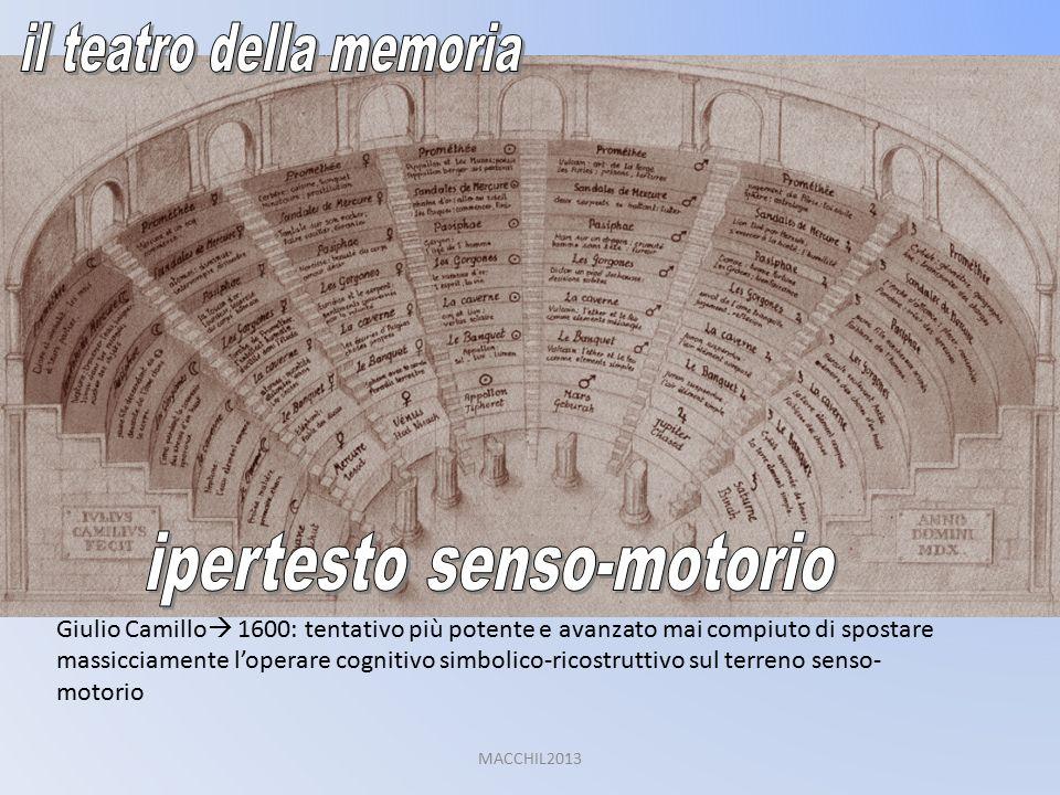 Giulio Camillo  1600: tentativo più potente e avanzato mai compiuto di spostare massicciamente l'operare cognitivo simbolico-ricostruttivo sul terreno senso- motorio MACCHIL2013