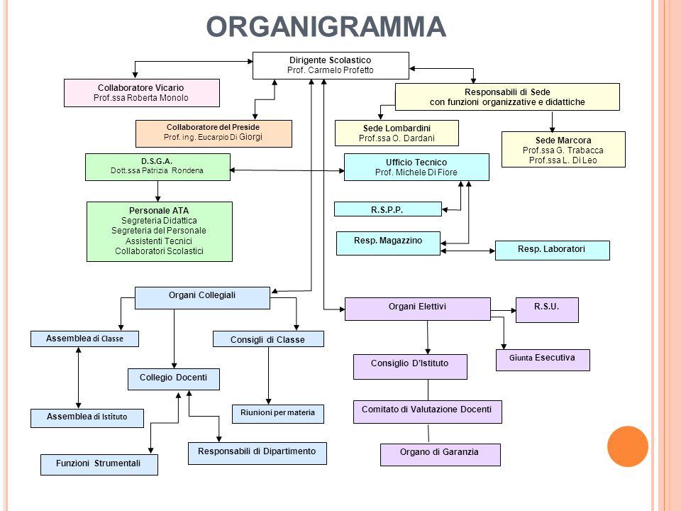 ORGANIGRAMMA Dirigente Scolastico Prof.