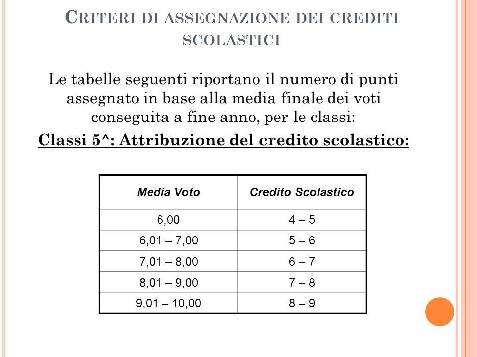 C RITERI DI ASSEGNAZIONE DEI CREDITI SCOLASTICI Le tabelle seguenti riportano il numero di punti assegnato in base alla media finale dei voti conseguita a fine anno, per le classi: Classi 5^: Attribuzione del credito scolastico: Media VotoCredito Scolastico 6,004 – 5 6,01 – 7,005 – 6 7,01 – 8,006 – 7 8,01 – 9,007 – 8 9,01 – 10,008 – 9