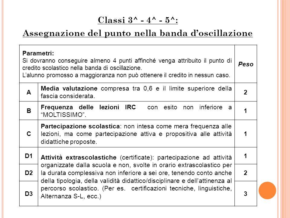 Classi 3^ - 4^ - 5^: Assegnazione del punto nella banda d'oscillazione Parametri: Si dovranno conseguire almeno 4 punti affinché venga attribuito il punto di credito scolastico nella banda di oscillazione.