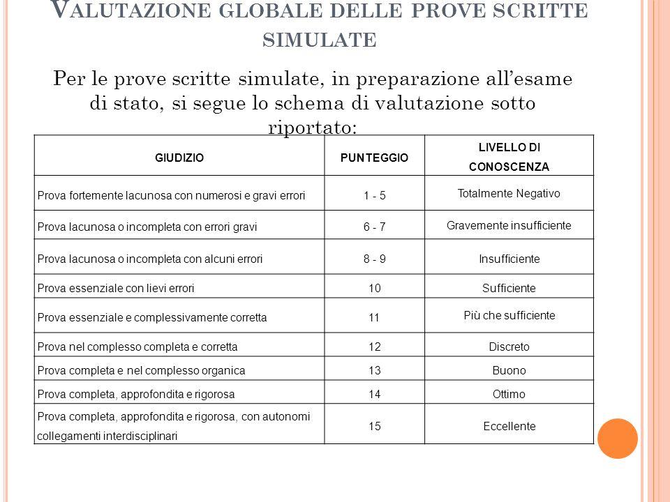 V ALUTAZIONE GLOBALE DELLE PROVE SCRITTE SIMULATE Per le prove scritte simulate, in preparazione all'esame di stato, si segue lo schema di valutazione