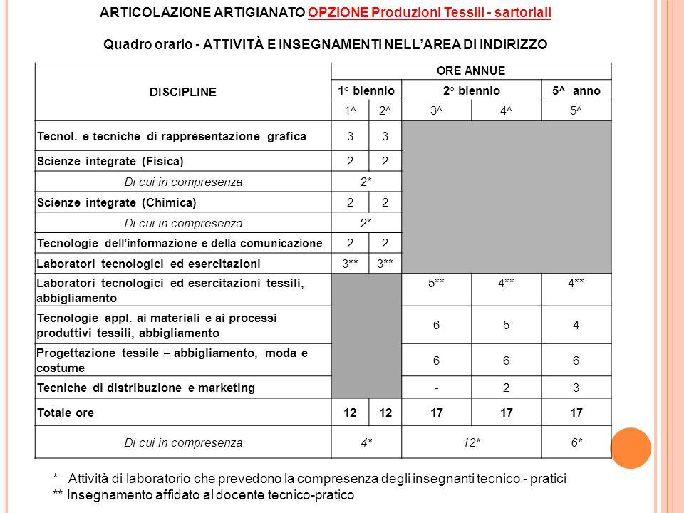 DISCIPLINE ORE ANNUE 1° biennio2° biennio5^ anno 1^2^3^4^5^ Tecnol. e tecniche di rappresentazione grafica33 Scienze integrate (Fisica)22 Di cui in co
