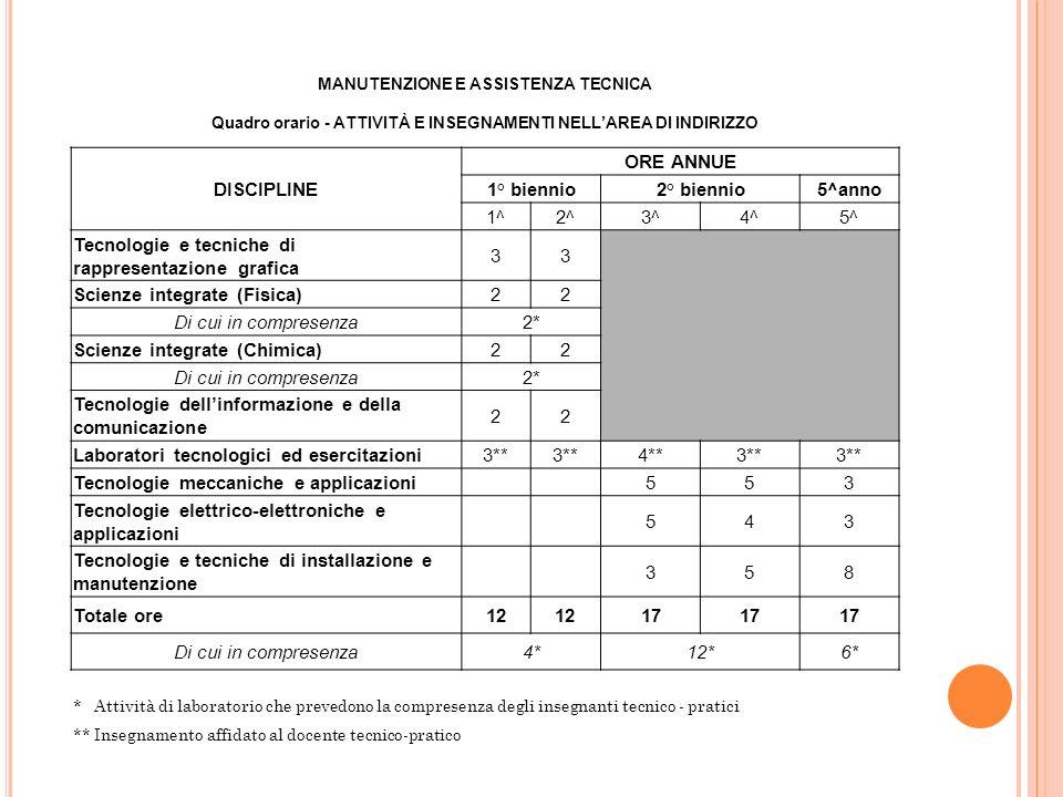 DISCIPLINE ORE ANNUE 1° biennio2° biennio5^anno 1^2^3^4^5^ Tecnologie e tecniche di rappresentazione grafica 33 Scienze integrate (Fisica)22 Di cui in