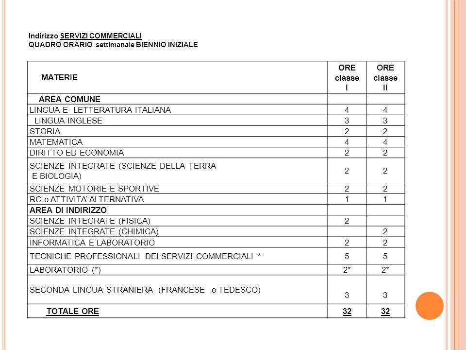 MATERIE ORE classe I ORE classe II AREA COMUNE LINGUA E LETTERATURA ITALIANA44 LINGUA INGLESE33 STORIA22 MATEMATICA44 DIRITTO ED ECONOMIA22 SCIENZE INTEGRATE (SCIENZE DELLA TERRA E BIOLOGIA) 22 SCIENZE MOTORIE E SPORTIVE22 RC o ATTIVITA' ALTERNATIVA11 AREA DI INDIRIZZO SCIENZE INTEGRATE (FISICA)2 SCIENZE INTEGRATE (CHIMICA)2 INFORMATICA E LABORATORIO22 TECNICHE PROFESSIONALI DEI SERVIZI COMMERCIALI *55 LABORATORIO (*)2* SECONDA LINGUA STRANIERA (FRANCESE o TEDESCO) 33 TOTALE ORE32 Indirizzo SERVIZI COMMERCIALI QUADRO ORARIO settimanale BIENNIO INIZIALE