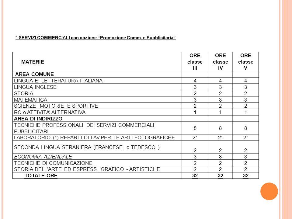 MATERIE ORE classe III ORE classe IV ORE classe V AREA COMUNE LINGUA E LETTERATURA ITALIANA444 LINGUA INGLESE333 STORIA222 MATEMATICA333 SCIENZE MOTORIE E SPORTIVE222 RC o ATTIVITA' ALTERNATIVA111 AREA DI INDIRIZZO TECNICHE PROFESSIONALI DEI SERVIZI COMMERCIALI PUBBLICITARI 888 LABORATORIO (*) REPARTI DI LAV.PER LE ARTI FOTOGRAFICHE2* SECONDA LINGUA STRANIERA (FRANCESE o TEDESCO ) 222 ECONOMIA AZIENDALE333 TECNICHE DI COMUNICAZIONE222 STORIA DELL'ARTE ED ESPRESS.