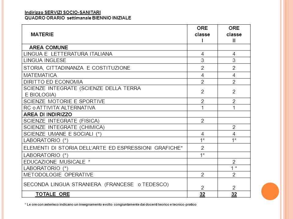 MATERIE ORE classe I ORE classe II AREA COMUNE LINGUA E LETTERATURA ITALIANA44 LINGUA INGLESE33 STORIA, CITTADINANZA E COSTITUZIONE22 MATEMATICA44 DIRITTO ED ECONOMIA22 SCIENZE INTEGRATE (SCIENZE DELLA TERRA E BIOLOGIA) 22 SCIENZE MOTORIE E SPORTIVE22 RC o ATTIVITA' ALTERNATIVA11 AREA DI INDIRIZZO SCIENZE INTEGRATE (FISICA)2 SCIENZE INTEGRATE (CHIMICA)2 SCIENZE UMANE E SOCIALI (*)44 LABORATORIO (*)1* ELEMENTI DI STORIA DELL'ARTE ED ESPRESSIONI GRAFICHE*2 LABORATORIO (*)1* EDUCAZIONE MUSICALE *2 LABORATORIO (*)1 * METODOLOGIE OPERATIVE22 SECONDA LINGUA STRANIERA (FRANCESE o TEDESCO) 22 TOTALE ORE32 Indirizzo SERVIZI SOCIO-SANITARI QUADRO ORARIO settimanale BIENNIO INIZIALE * Le ore con asterisco indicano un insegnamento svolto congiuntamente dai docenti teorico e tecnico-pratico