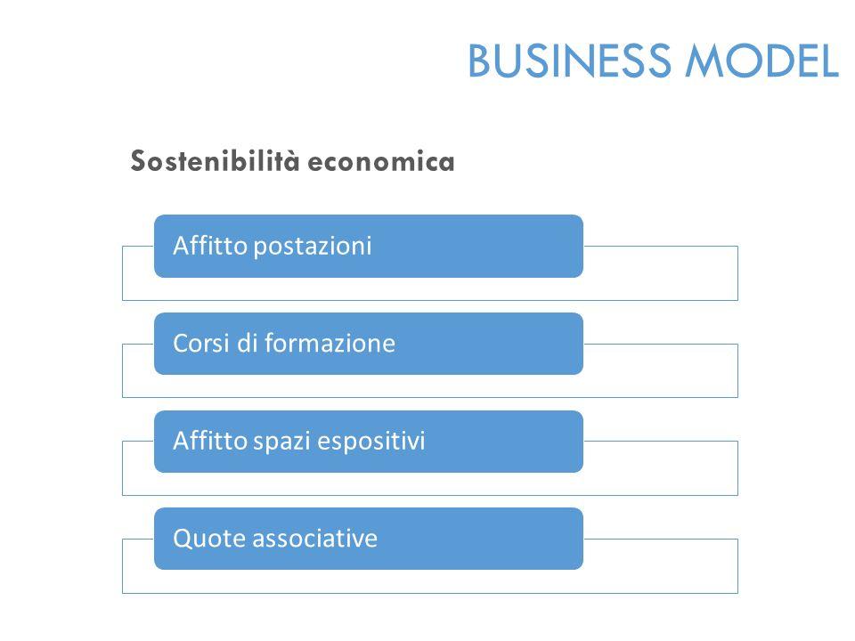 Sostenibilità economica Affitto postazioniCorsi di formazioneAffitto spazi espositiviQuote associative BUSINESS MODEL