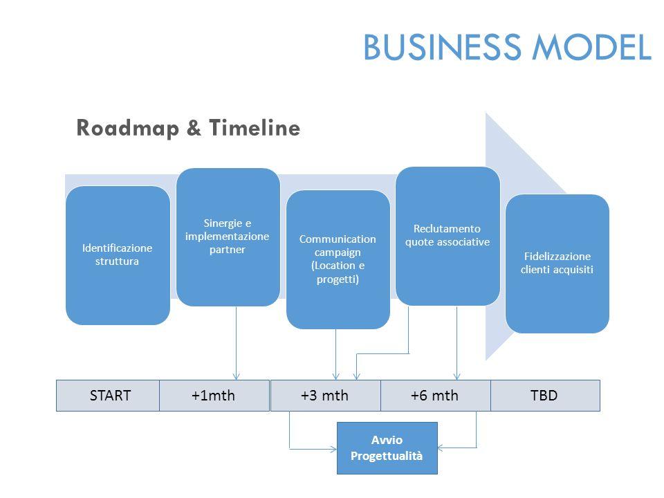Identificazione struttura Sinergie e implementazione partner Communication campaign (Location e progetti) Reclutamento quote associative Fidelizzazione clienti acquisiti Roadmap & Timeline START+1mth+3 mth+6 mthTBD Avvio Progettualità BUSINESS MODEL