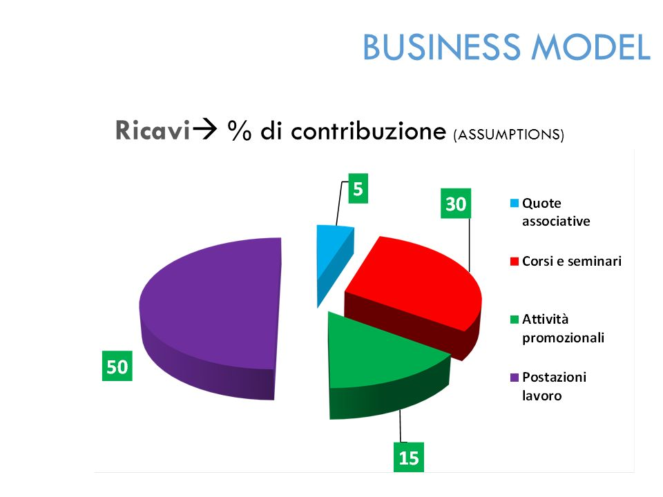 Ricavi  % di contribuzione (ASSUMPTIONS) BUSINESS MODEL