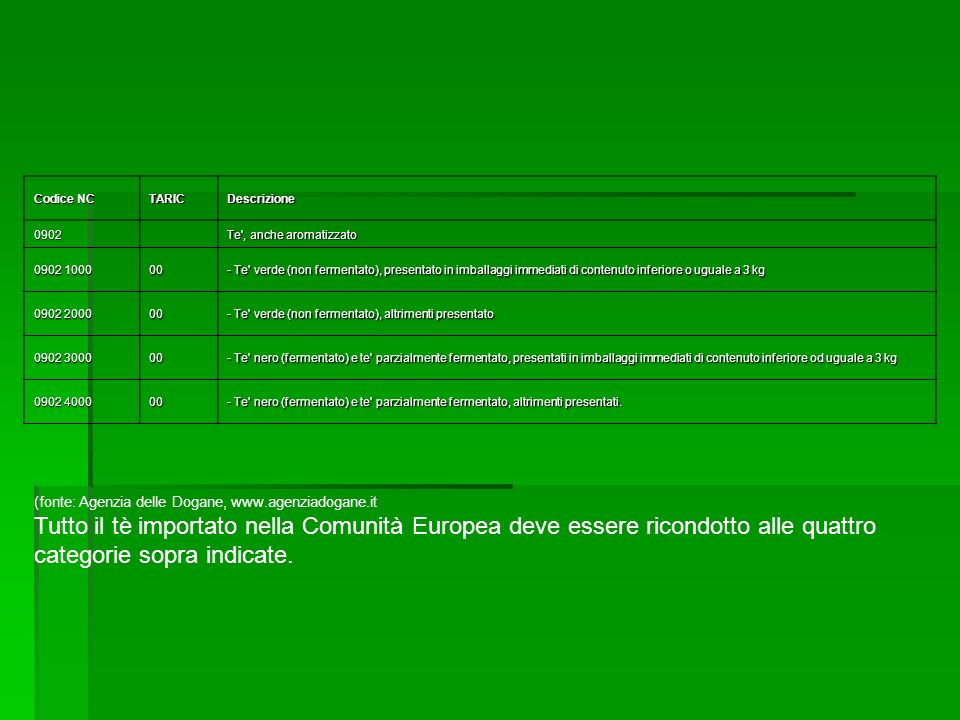 Codice NC TARICDescrizione 0902 Te', anche aromatizzato 0902 1000 00 - Te' verde (non fermentato), presentato in imballaggi immediati di contenuto inf