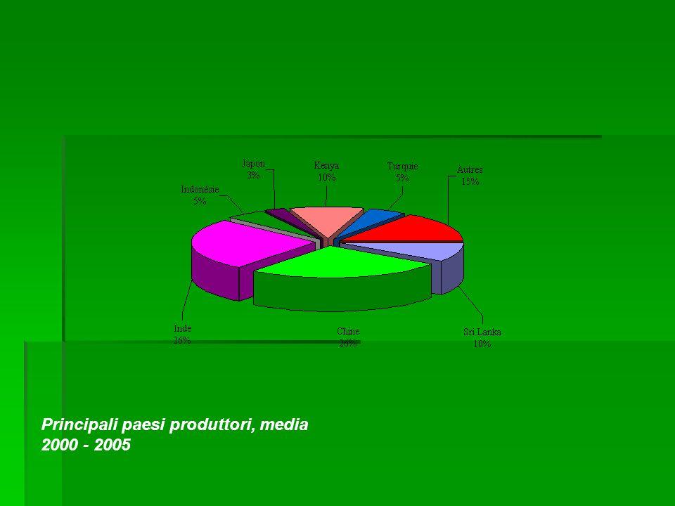 Principali paesi produttori, media 2000 - 2005