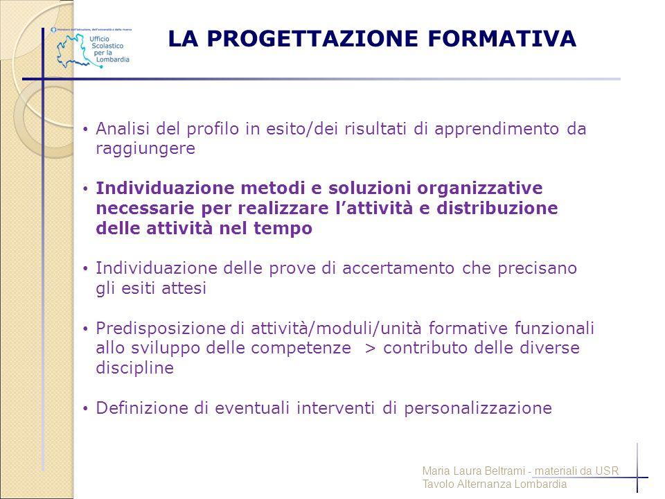 LA PROGETTAZIONE FORMATIVA Analisi del profilo in esito/dei risultati di apprendimento da raggiungere Individuazione metodi e soluzioni organizzative