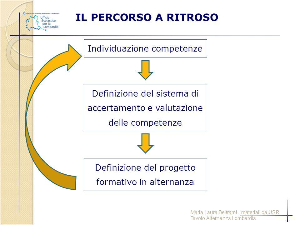 IL PERCORSO A RITROSO Individuazione competenze Definizione del sistema di accertamento e valutazione delle competenze Definizione del progetto format