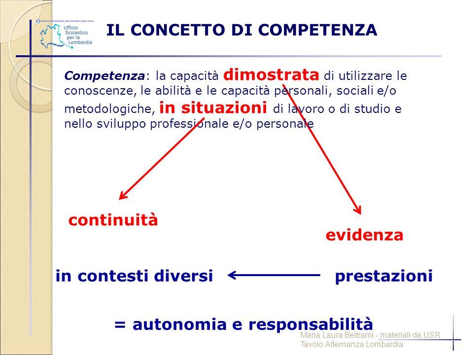 Competenza: la capacità dimostrata di utilizzare le conoscenze, le abilità e le capacità personali, sociali e/o metodologiche, in situazioni di lavoro