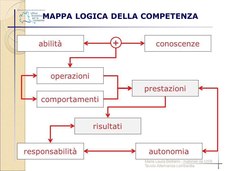 MAPPA LOGICA DELLA COMPETENZA responsabilità abilità autonomia risultati conoscenze comportamenti operazioni prestazioni + Maria Laura Beltrami - mate