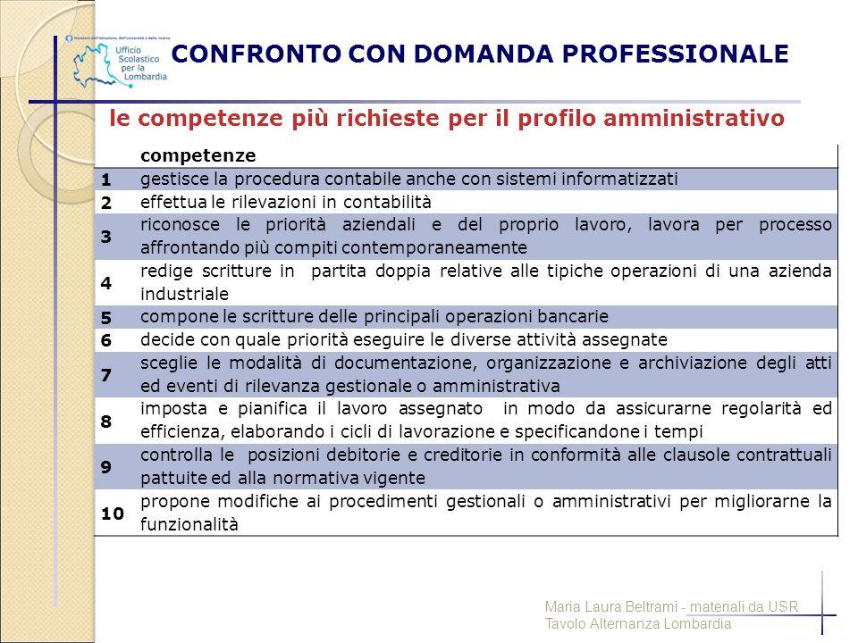 CONFRONTO CON DOMANDA PROFESSIONALE competenze 1 gestisce la procedura contabile anche con sistemi informatizzati 2 effettua le rilevazioni in contabi