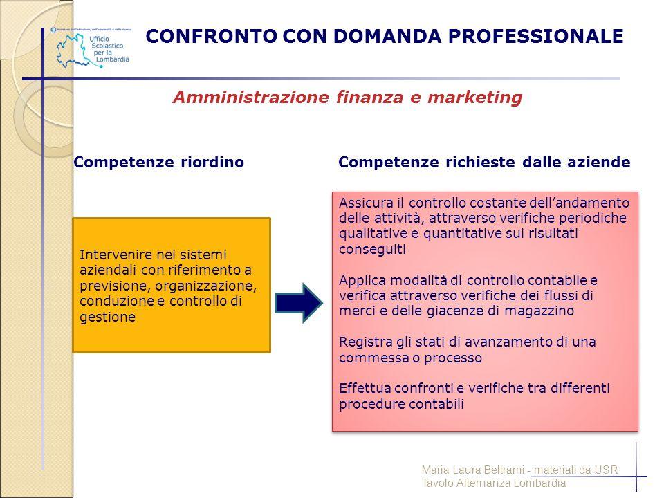 CONFRONTO CON DOMANDA PROFESSIONALE Intervenire nei sistemi aziendali con riferimento a previsione, organizzazione, conduzione e controllo di gestione