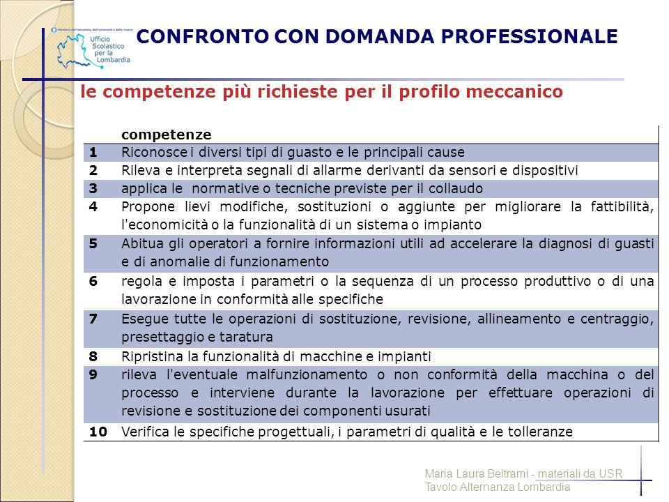 CONFRONTO CON DOMANDA PROFESSIONALE le competenze più richieste per il profilo meccanico competenze 1Riconosce i diversi tipi di guasto e le principal