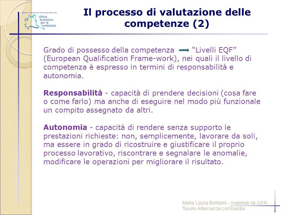 """Grado di possesso della competenza """"Livelli EQF"""" (European Qualification Frame-work), nei quali il livello di competenza è espresso in termini di resp"""