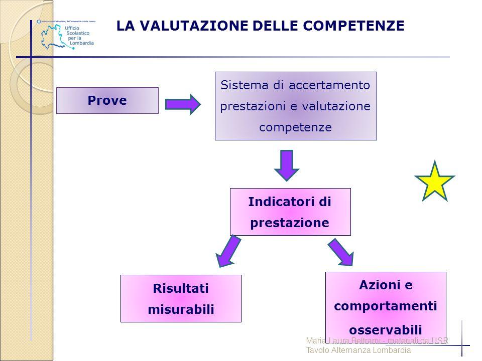 Prove Sistema di accertamento prestazioni e valutazione competenze Indicatori di prestazione Risultati misurabili Azioni e comportamenti osservabili L