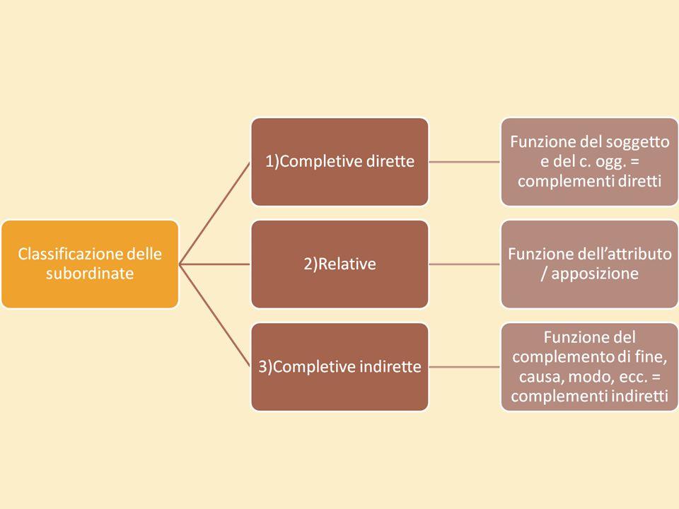 Le oggettive dipendono da verbi e locuzioni che esprimono 1.affermazione/dichiarazi one/conoscenza (verbi enunciativi): Gli studenti promettono di impegnarsi.