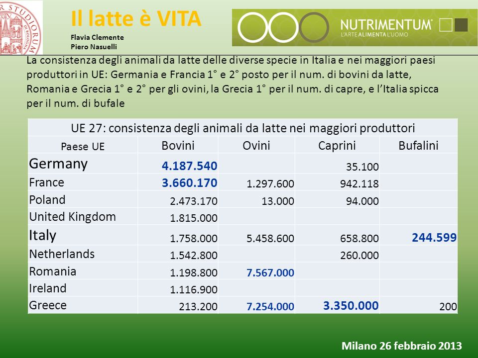 Il latte è VITA Flavia Clemente Piero Nasuelli Milano 26 febbraio 2013 La consistenza degli animali da latte delle diverse specie in Italia e nei magg