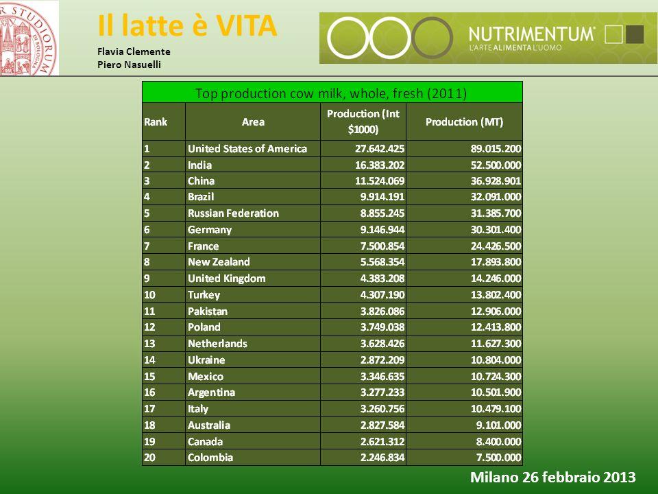 Il latte è VITA Flavia Clemente Piero Nasuelli Milano 26 febbraio 2013