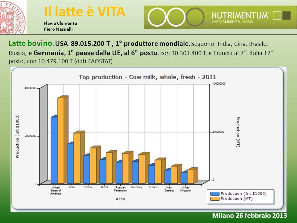 Il latte è VITA Flavia Clemente Piero Nasuelli Milano 26 febbraio 2013 Latte bovino : USA 89.015.200 T, 1° produttore mondiale. Seguono: India, Cina,