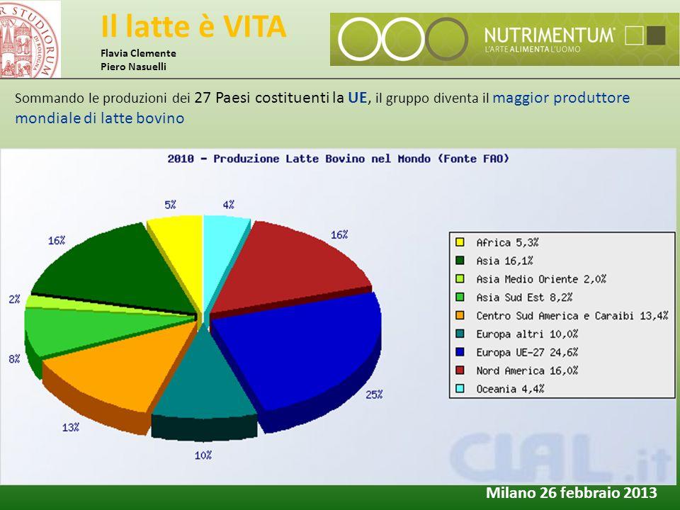 Il latte è VITA Flavia Clemente Piero Nasuelli Milano 26 febbraio 2013 Sommando le produzioni dei 27 Paesi costituenti la UE, il gruppo diventa il mag
