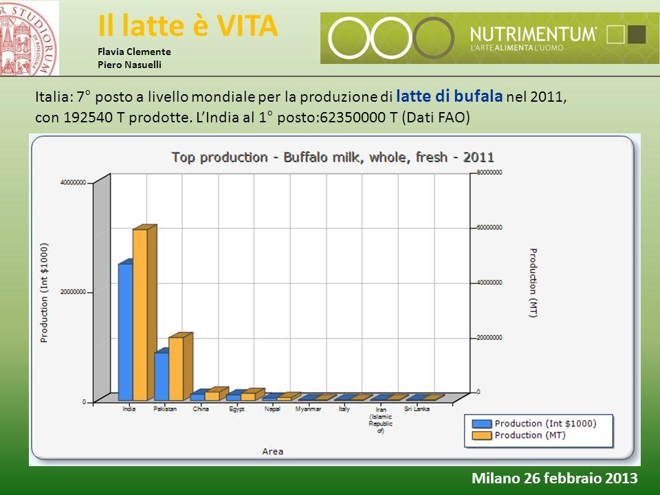 Il latte è VITA Flavia Clemente Piero Nasuelli Milano 26 febbraio 2013 Italia: 7° posto a livello mondiale per la produzione di latte di bufala nel 20