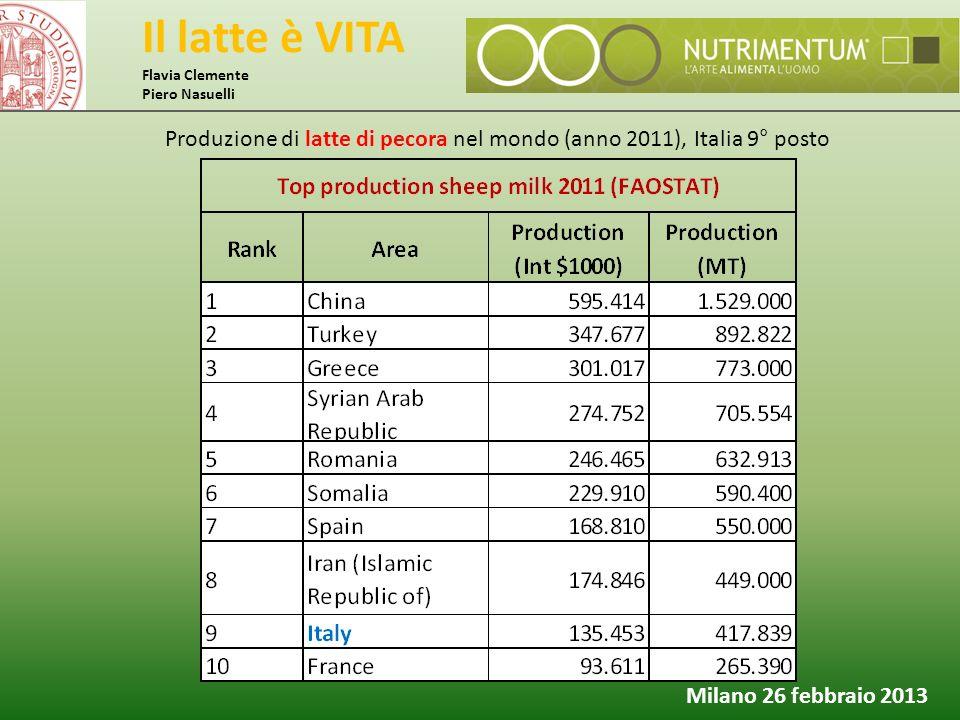 Il latte è VITA Flavia Clemente Piero Nasuelli Milano 26 febbraio 2013 Produzione di latte di pecora nel mondo (anno 2011), Italia 9° posto