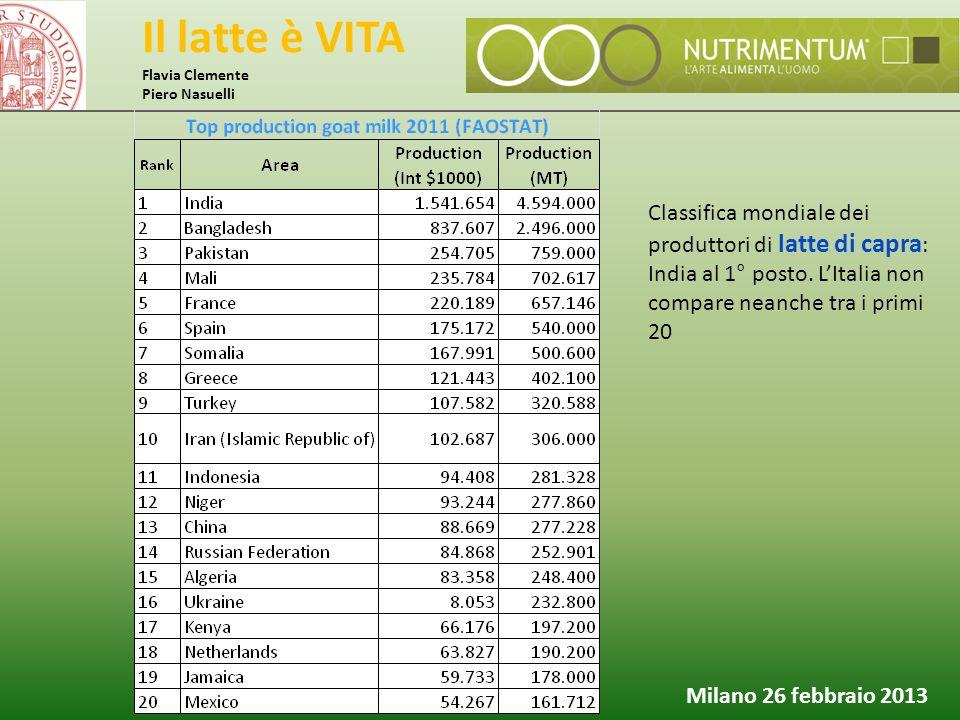 Il latte è VITA Flavia Clemente Piero Nasuelli Milano 26 febbraio 2013 Classifica mondiale dei produttori di latte di capra : India al 1° posto. L'Ita