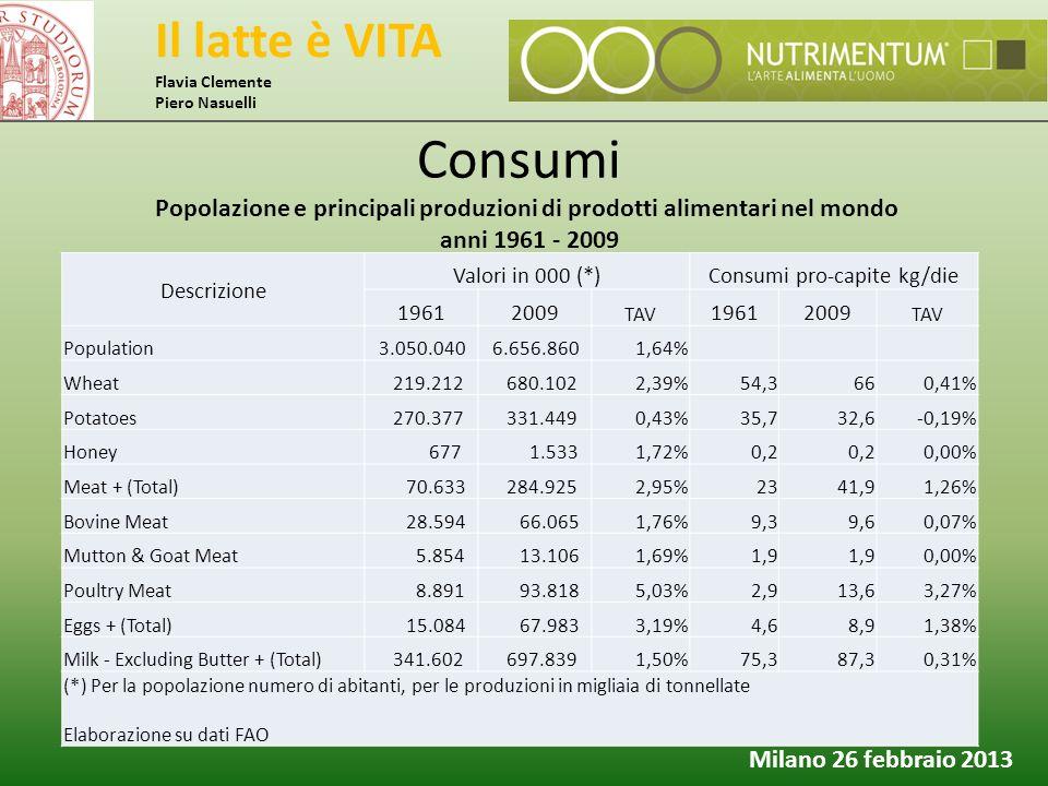 Il latte è VITA Flavia Clemente Piero Nasuelli Milano 26 febbraio 2013 Consumi Descrizione Valori in 000 (*)Consumi pro-capite kg/die 19612009 TAV 196