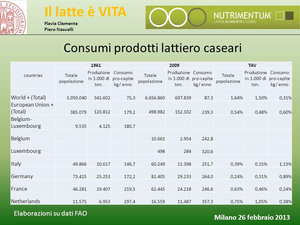 Il latte è VITA Flavia Clemente Piero Nasuelli Milano 26 febbraio 2013 Consumi prodotti lattiero caseari countries 19612009TAV Totale popolazione Prod