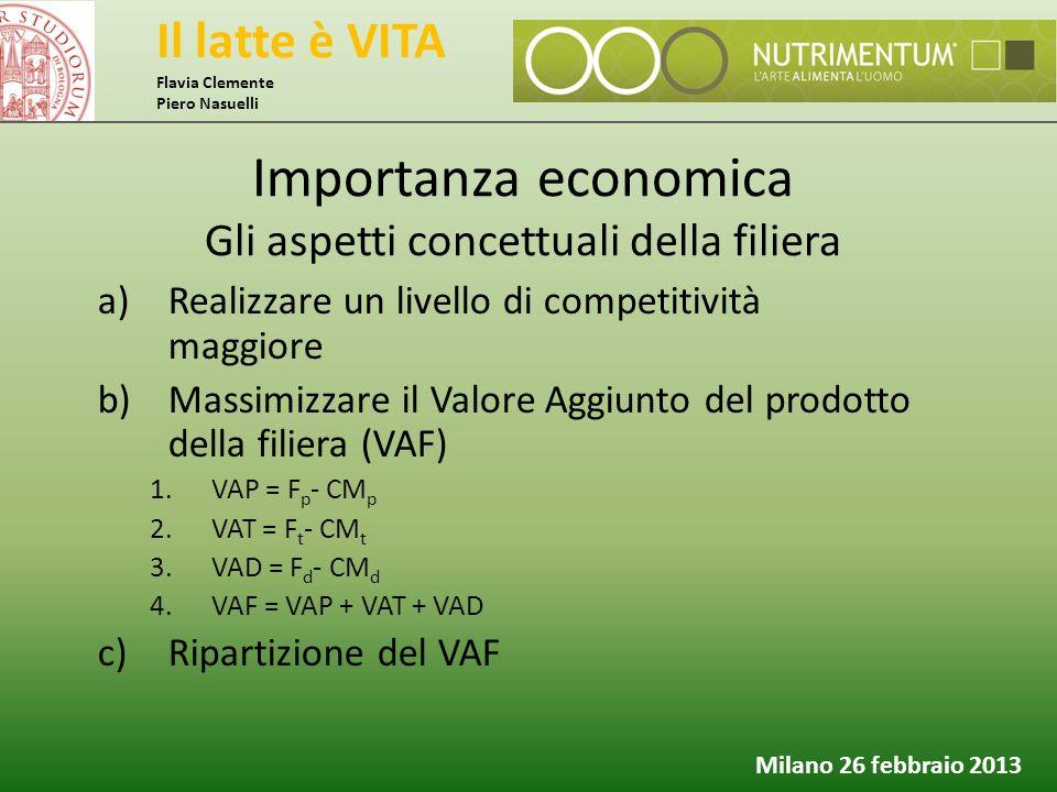 Il latte è VITA Flavia Clemente Piero Nasuelli Milano 26 febbraio 2013 Importanza economica Gli aspetti concettuali della filiera a)Realizzare un live
