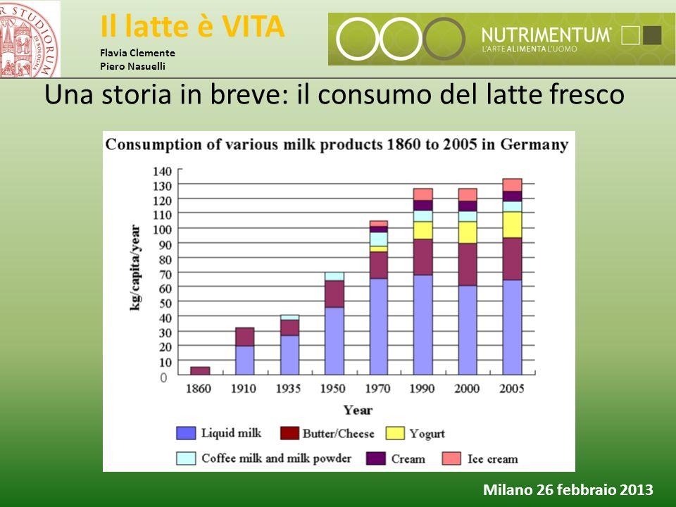 Il latte è VITA Flavia Clemente Piero Nasuelli Milano 26 febbraio 2013 Una storia in breve: il consumo del latte fresco