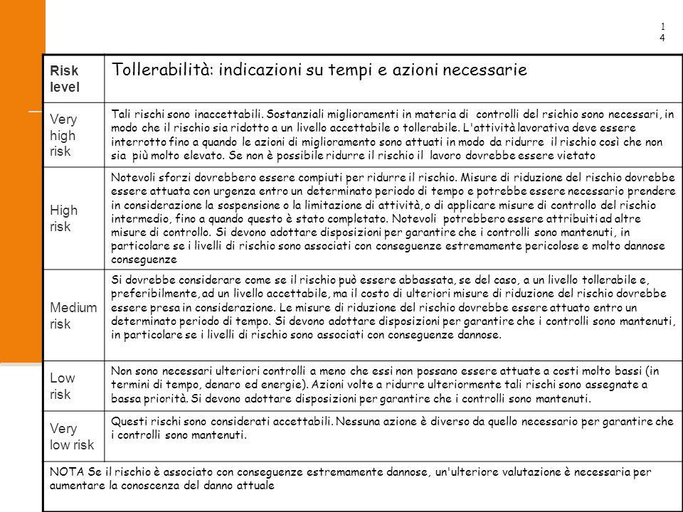 14 2009 Risk level Tollerabilità: indicazioni su tempi e azioni necessarie Very high risk Tali rischi sono inaccettabili.
