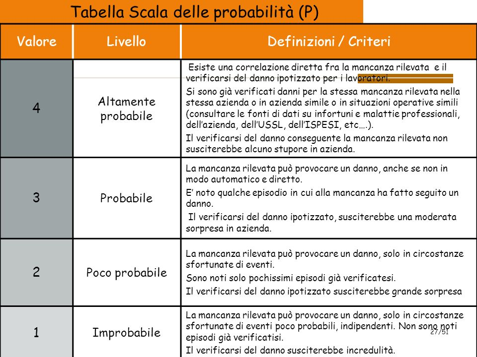 2009 27/51 Tabella Scala delle probabilità (P) ValoreLivelloDefinizioni / Criteri 4 Altamente probabile Esiste una correlazione diretta fra la mancanza rilevata e il verificarsi del danno ipotizzato per i lavoratori.