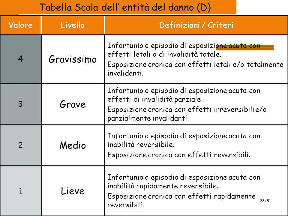 2009 28/51 Tabella Scala dell' entità del danno (D) ValoreLivelloDefinizioni / Criteri 4 Gravissimo Infortunio o episodio di esposizione acuta con effetti letali o di invalidità totale.