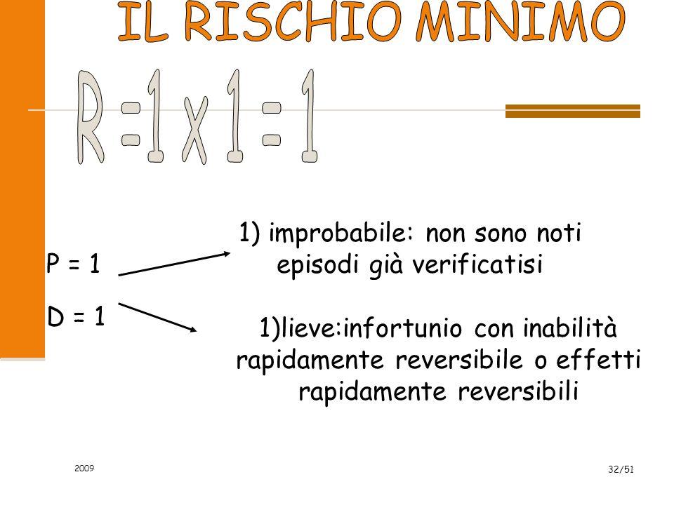 2009 32/51 P = 1 1) improbabile: non sono noti episodi già verificatisi 1)lieve:infortunio con inabilità rapidamente reversibile o effetti rapidamente reversibili D = 1