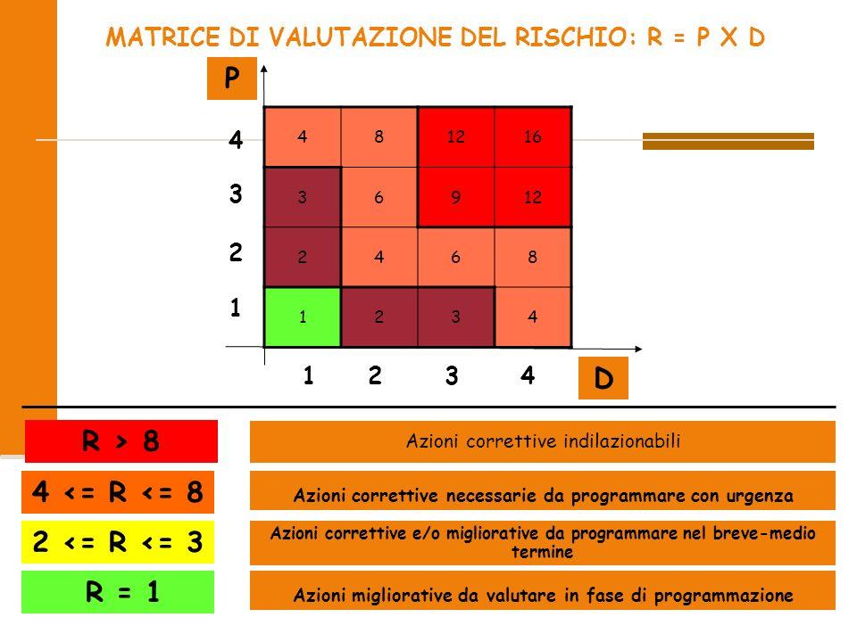 2009 33/51 MATRICE DI VALUTAZIONE DEL RISCHIO: R = P X D P D 481216 36912 2468 1234 4 3 2 1 1 2 3 4 R > 8 Azioni correttive indilazionabili 4 <= R <= 8 Azioni correttive necessarie da programmare con urgenza 2 <= R <= 3 Azioni correttive e/o migliorative da programmare nel breve-medio termine R = 1 Azioni migliorative da valutare in fase di programmazione