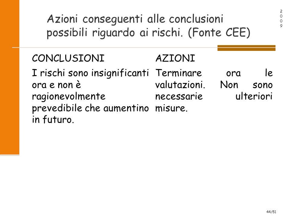 20092009 44/51 Azioni conseguenti alle conclusioni possibili riguardo ai rischi.